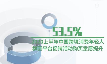 电商行业数据分析:2020上半年53.5%中国跨境消费年轻人群因平台促销活动购买意愿提升