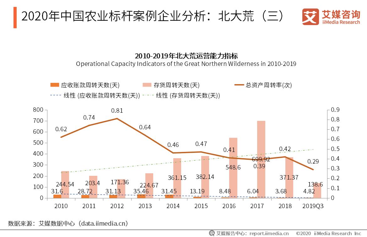 2020年中国农业标杆案例企业分析:北大荒(三)