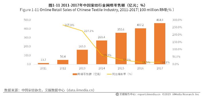 中国家纺行业网络零售额