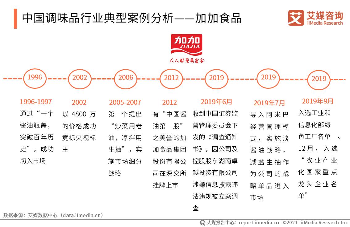 中国调味品行业典型案例分析——加加食品