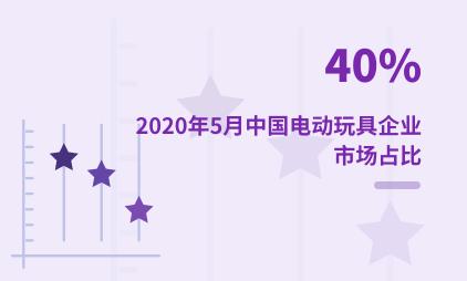 潮玩行业数据分析:2020年5月中国电动玩具企业市场占比40%