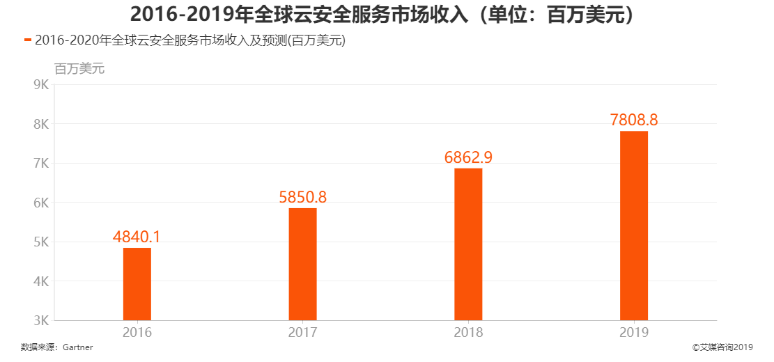 2016-2019年全球云安全服务市场收入