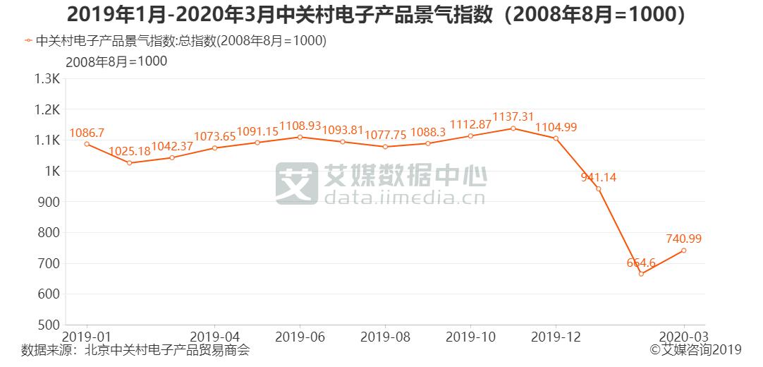 2019年1月-2020年3月中关村电子产品景气指数(2008年8月=1000)