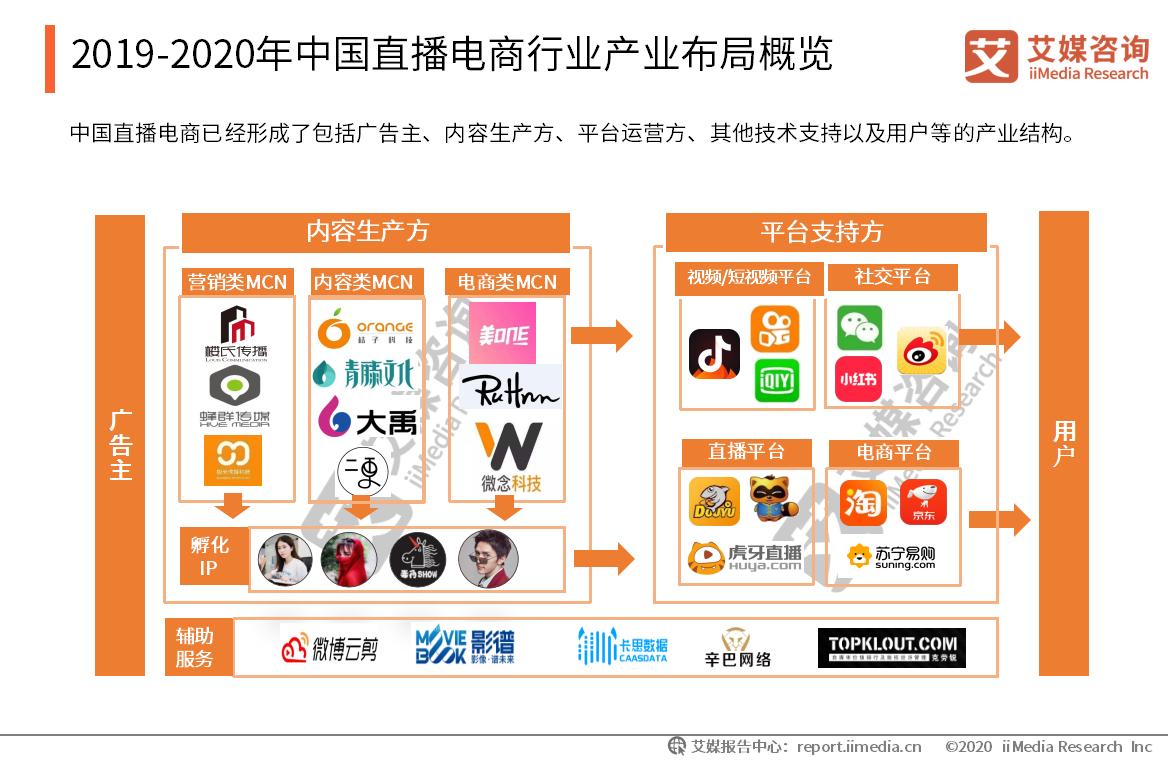2019-2020年中国直播电商行业产业布局概览