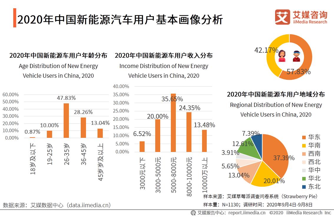 2020年中国新能源汽车用户基本画像分析
