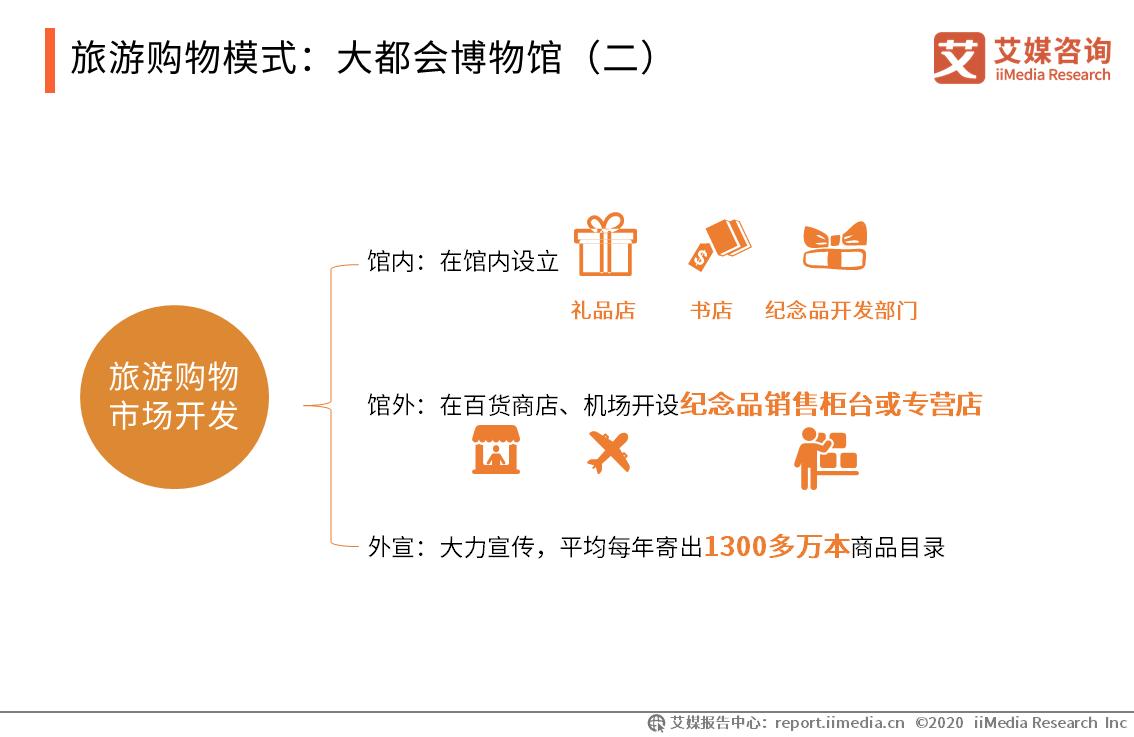旅游购物模式:大都会博物馆(二)
