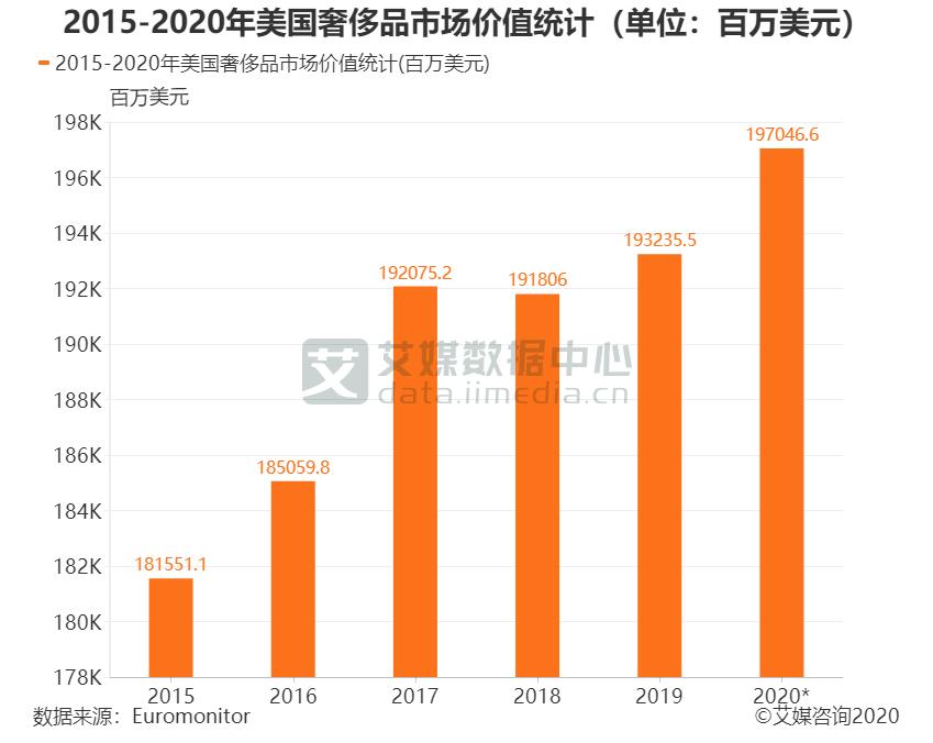 2015-2020年美国奢侈品市场价值统计(单位:百万美元)