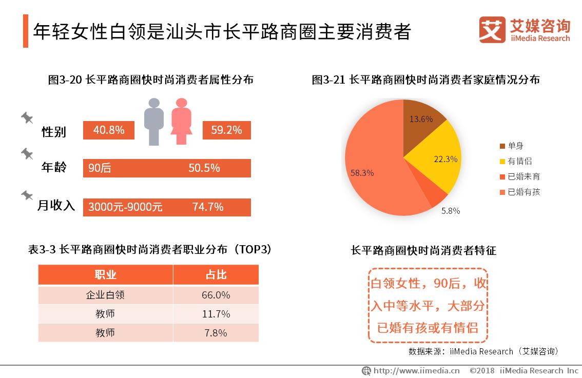 年轻女性白领是汕头市长平路商圈主要消费者