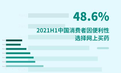 医药电商行业数据分析:2021H1中国48.6%消费者因购买便利性选择网上买药