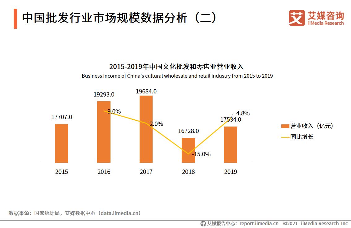 中国批发行业市场规模数据分析