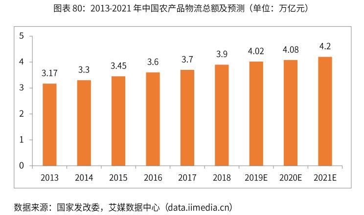 2013-2021年中国农产品物流总额及预测