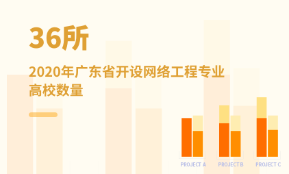 教育行业数据分析:2020年广东省有36所高校开设网络工程专业