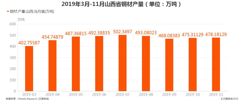 2019年3月-11月山西省钢材产量