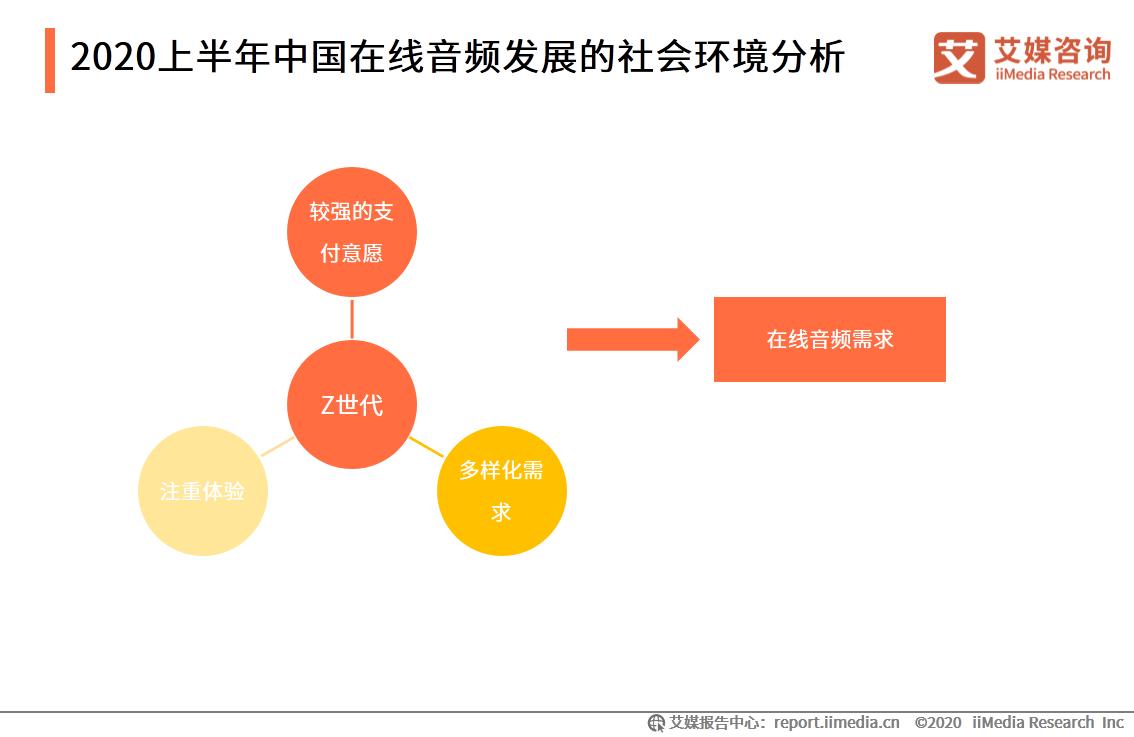 2020上半年中国在线音频发展的社会环境分析