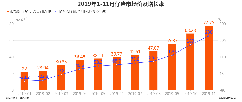 2019年1-11月仔猪市场价及增长率