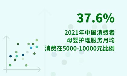 母婴行业数据分析:2021年中国37.6%消费者母婴护理服务月均消费在5000-10000元