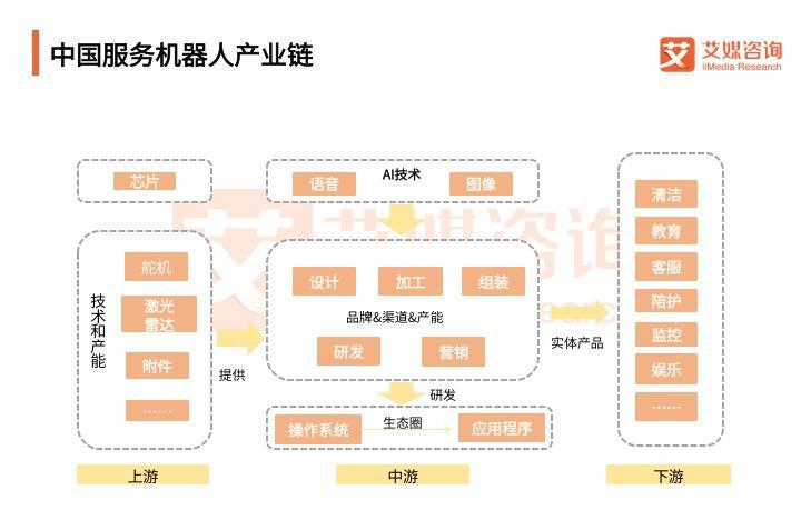 中国服务机器人产业链