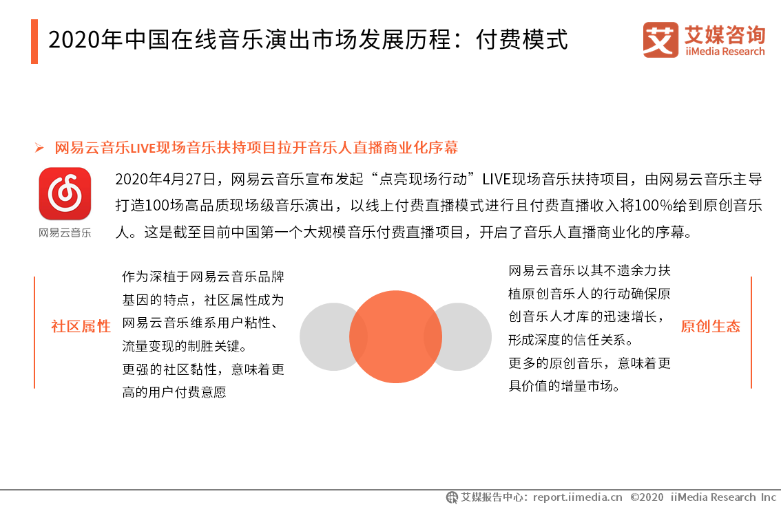 中国在线音乐演出市场发展历程:付费模式