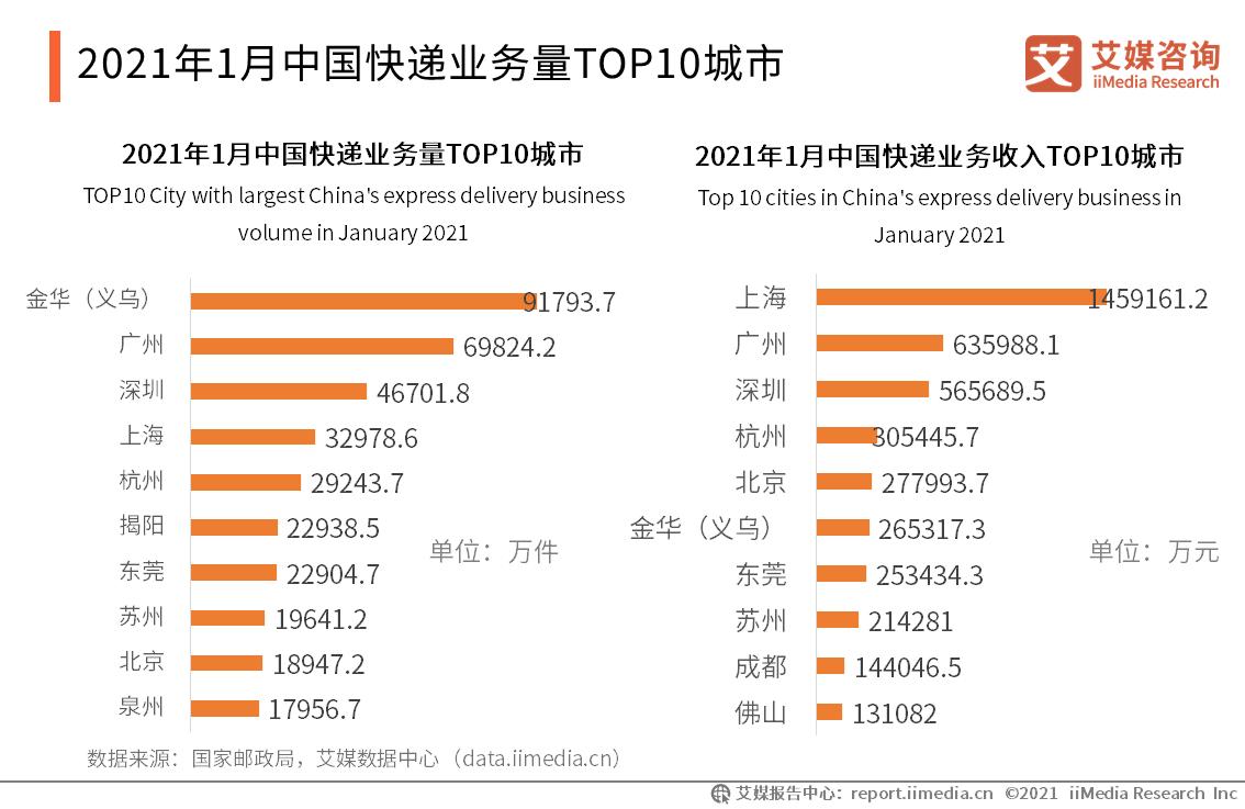 2021年1月中国快递业务量TOP10城市