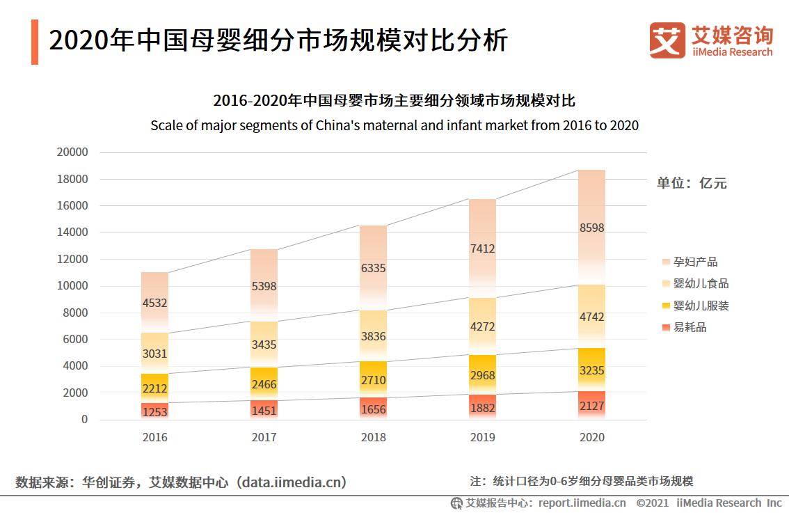 2020年中国母婴细分市场规模对比分析