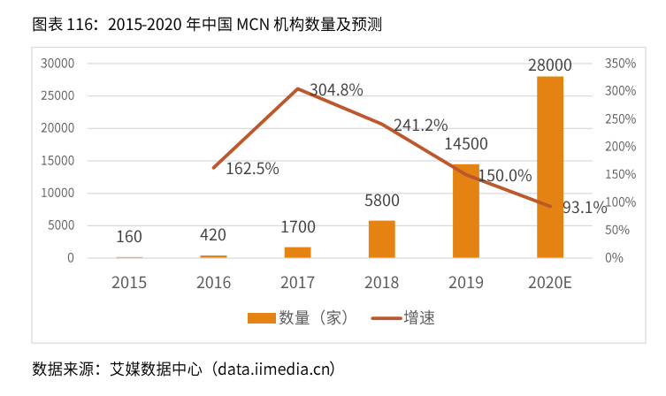 中国MCN机构数量及预测