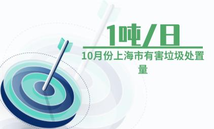 垃圾分类行业数据分析:2019年10月上海市有害垃圾处置量为1吨/日