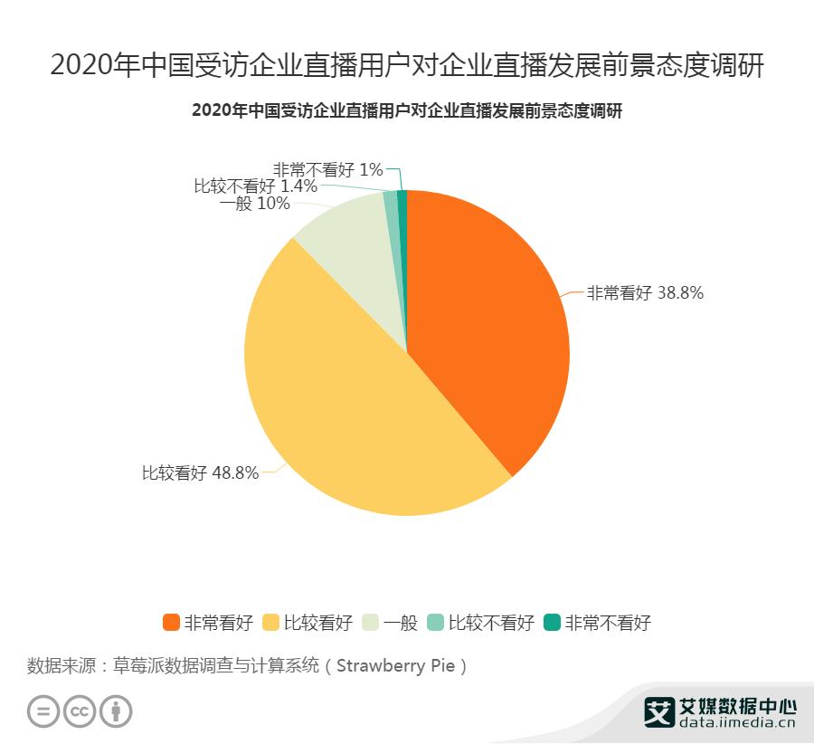 2020年中国受访企业直播用户对企业直播发展前景态度调研