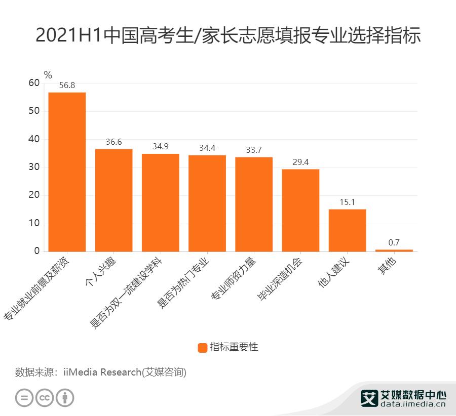 2020H1中国高考生/家长志愿填报专业选择指标