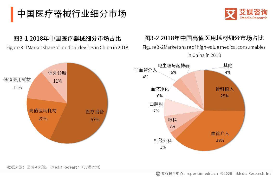 中国医疗器械行业细分市场