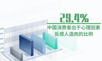 肉类行业数据分析:2019年29.4%中国消费者出于心理因素的影响反感人造肉