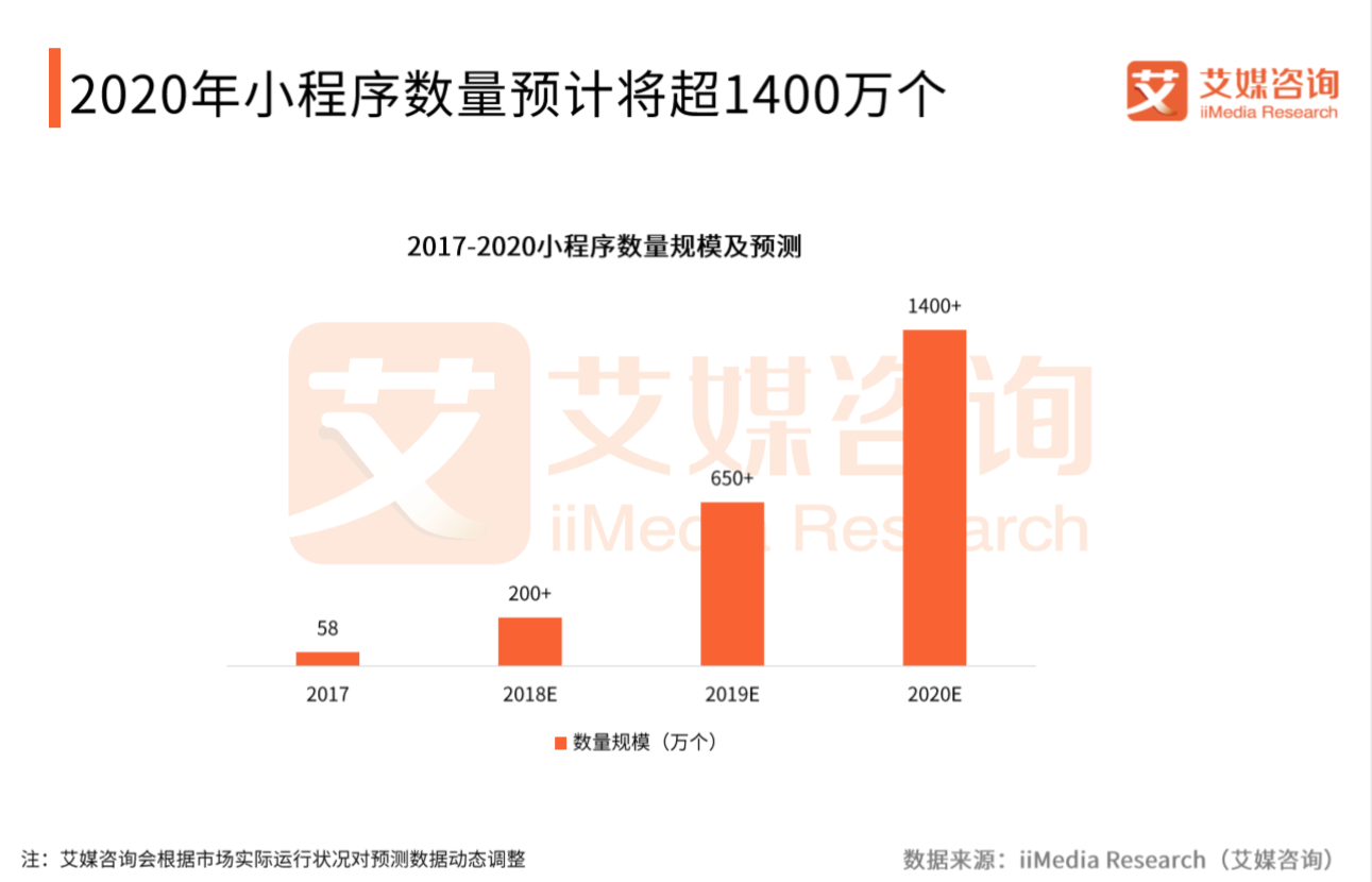 2019年中国小程序数量将达650万个
