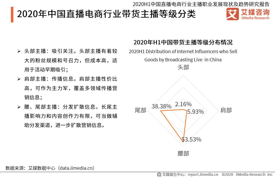 2020年中国直播电商行业带货主播等级分类