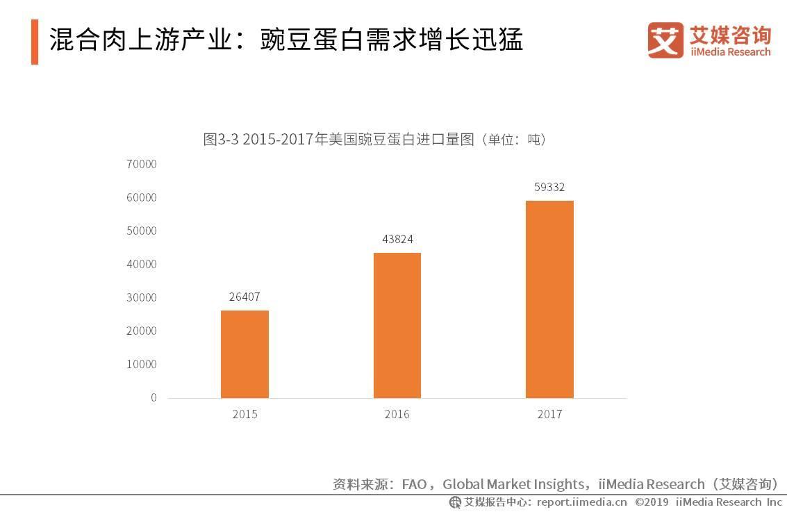 混合肉上游产业:豌豆蛋白需求增长迅猛