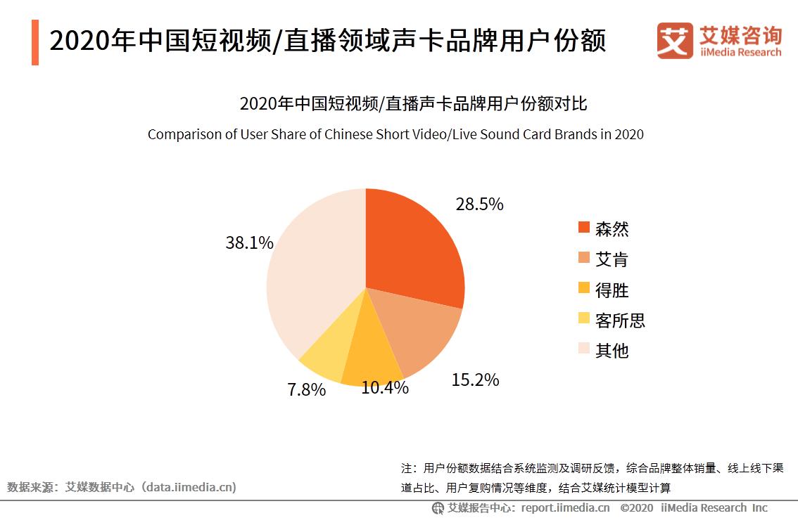 2020年中国短视频/直播领域声卡品牌用户份额
