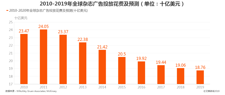 2010-2019年全球杂志广告投放花费