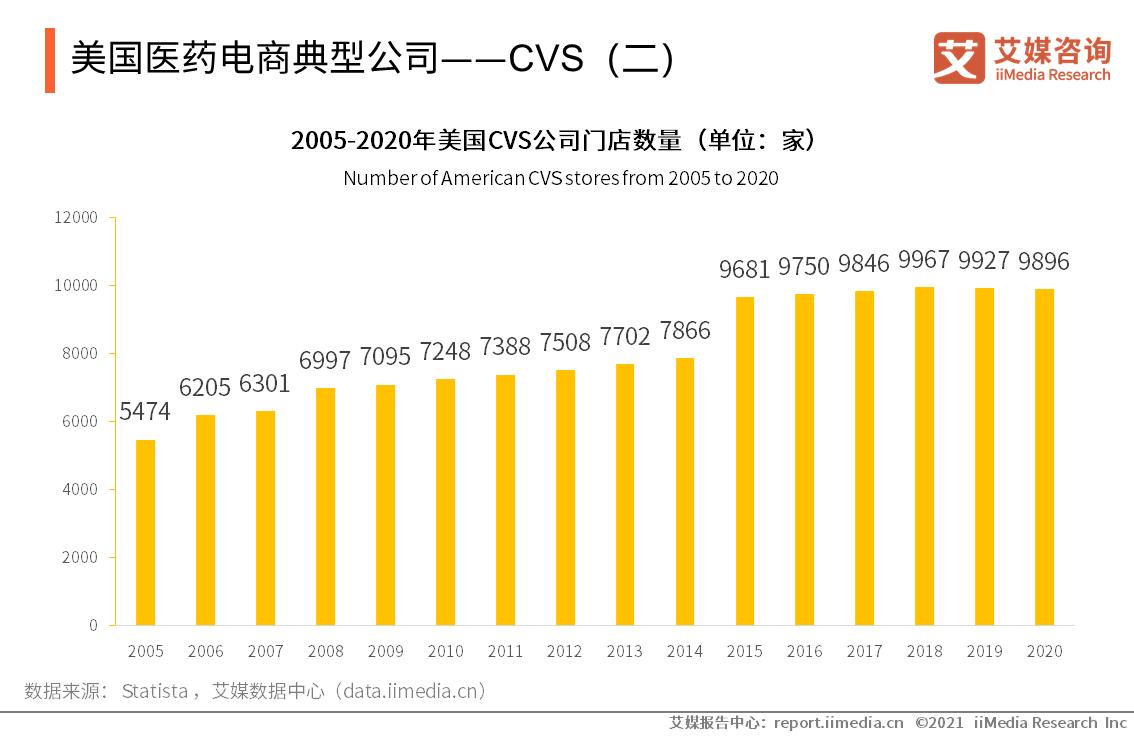 美国医药电商典型公司——CVS(二)