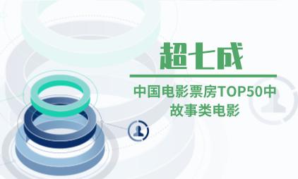 电影行业数据分析:中国电影票房TOP50中故事类电影超七成