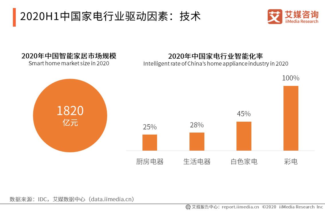2020H1中国家电行业驱动因素:技术