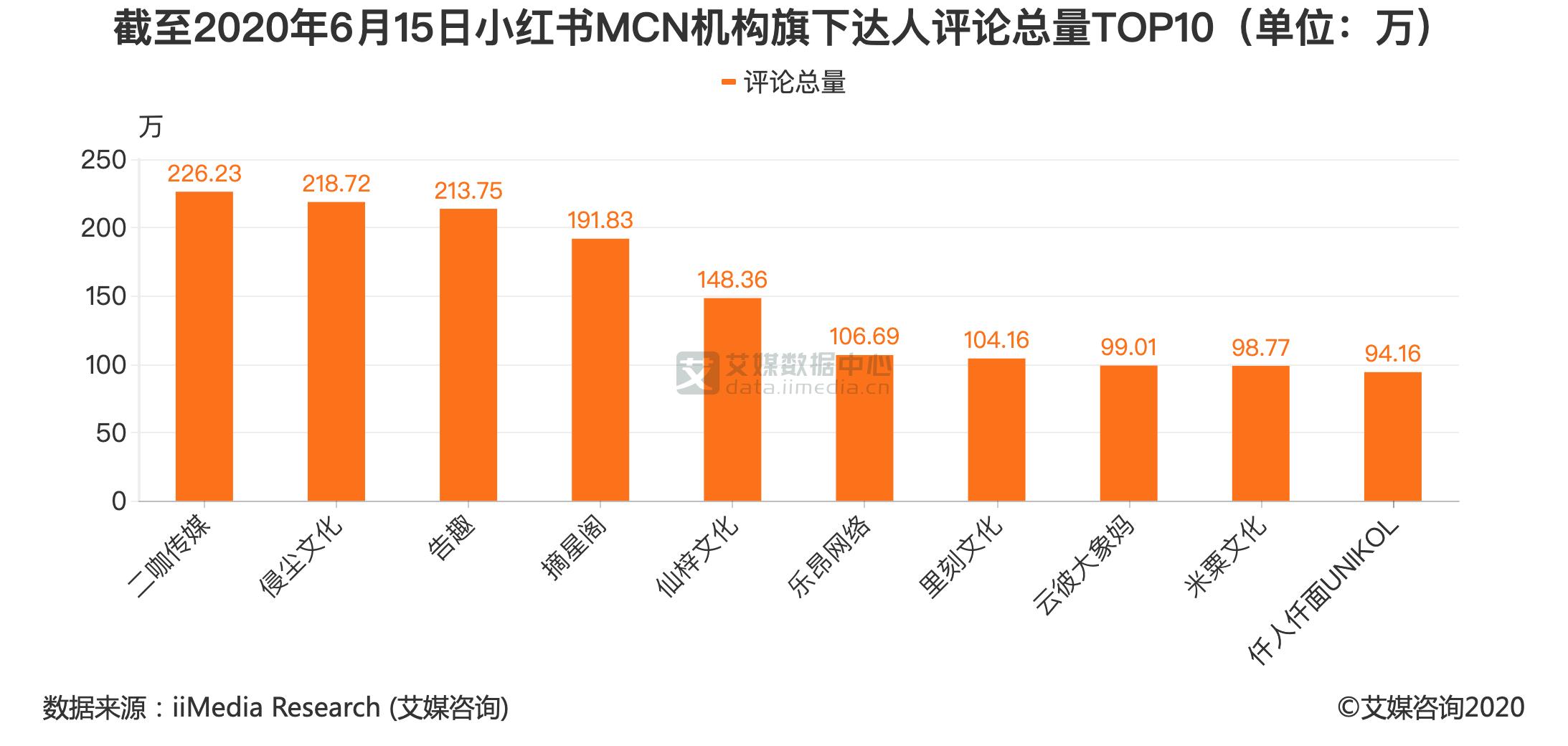 截至2020年6月15日小红书MCN机构旗下达人评论总量TOP10(单位:万)