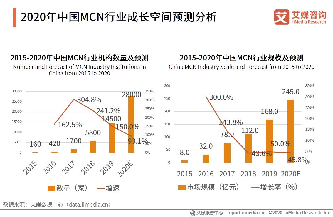 2020年中国MCN行业成长空间预测分析