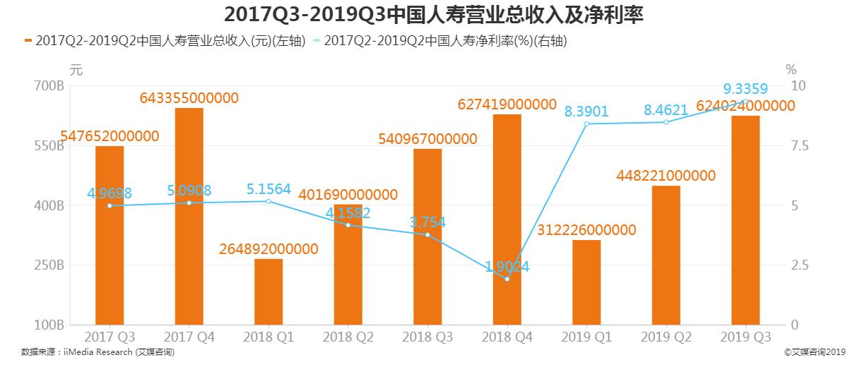 2017Q1-2019Q3中国人寿营业总收入及净利率
