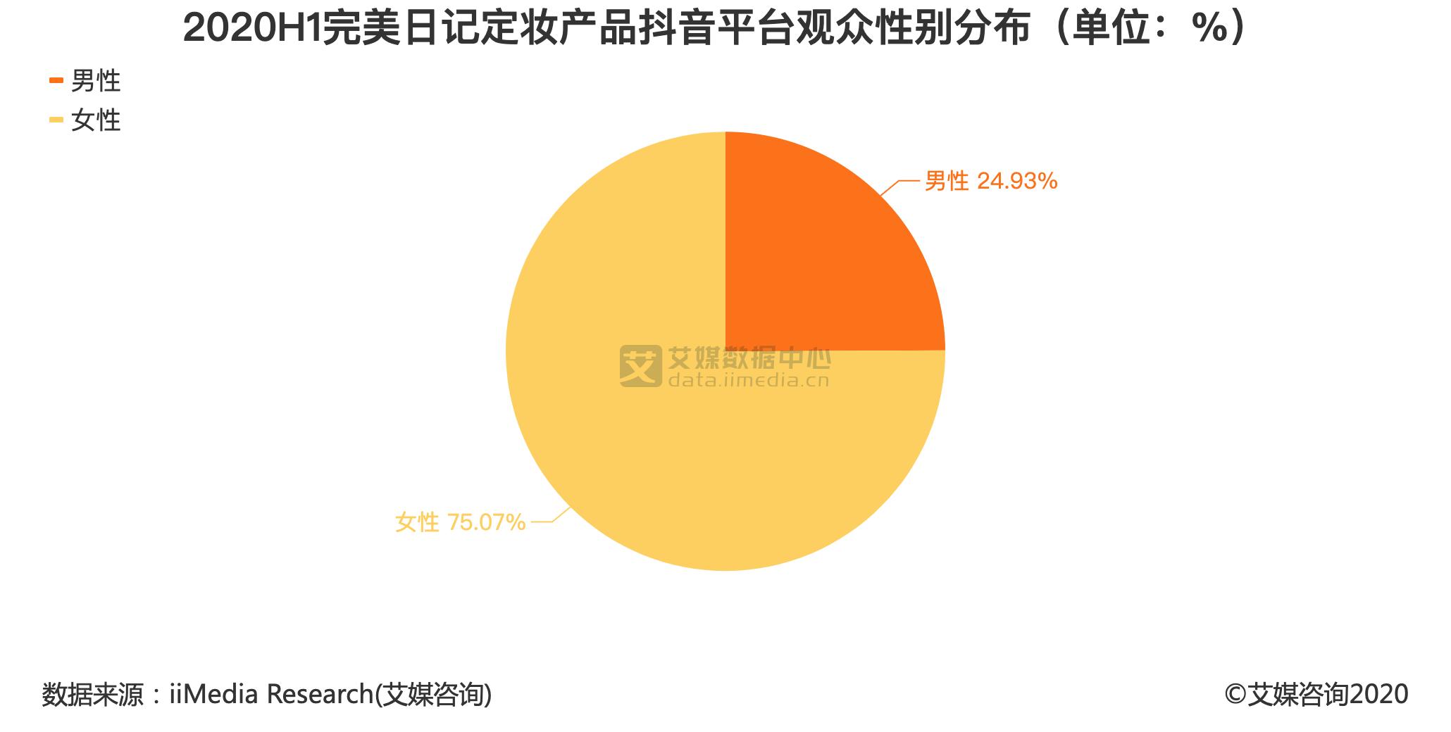 2020H1完美日记定妆产品抖音平台观众性别分布(单位:%)