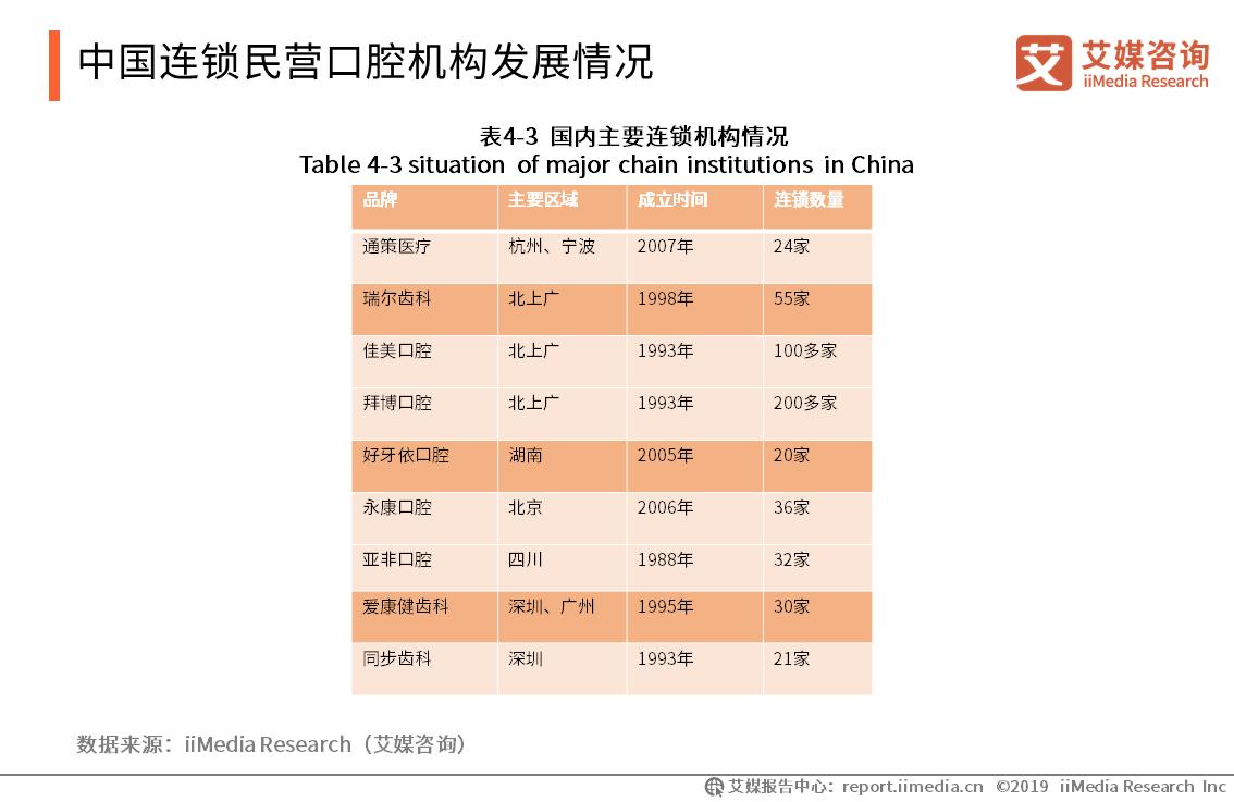 中国连锁民营口腔机构发展情况