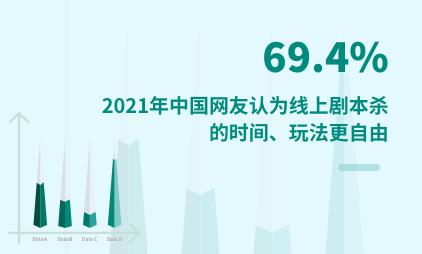 剧本杀行业数据分析:2021年中国69.4%网友认为线上剧本杀的时间、玩法更自由
