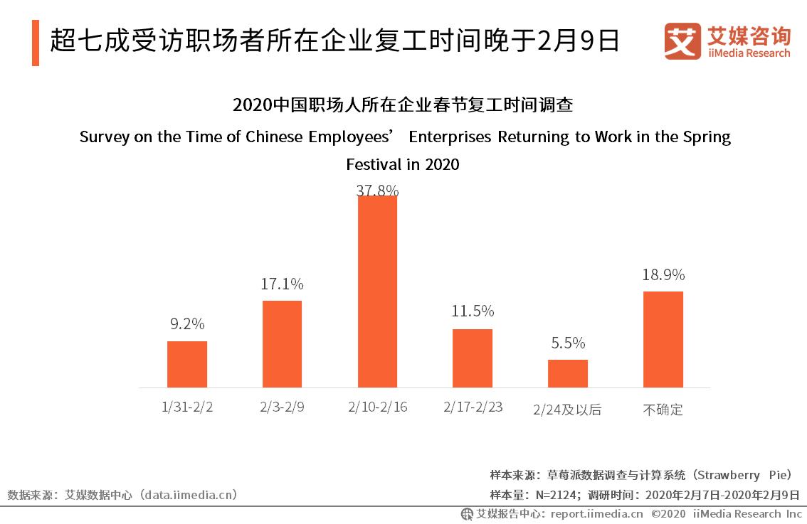 超七成受访职场者所在企业复工时间晚于2月9日