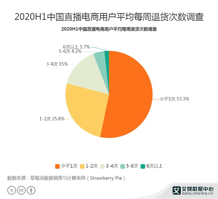 2020H1中国直播电商用户平均每周退货次数调查