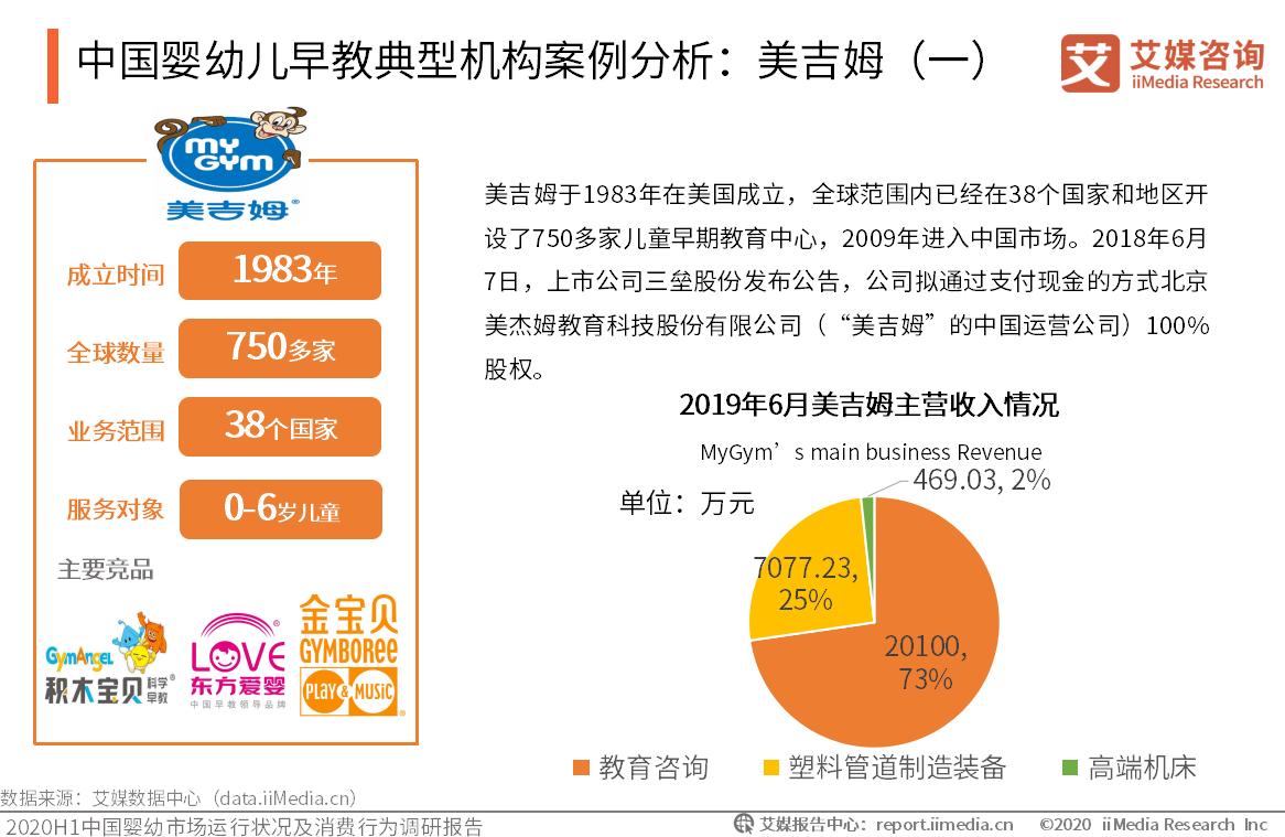 中国婴幼儿早教典型机构案例分析:美吉姆