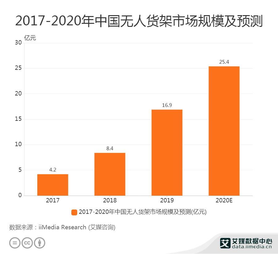 2017-2020年中国无人货架市场规模及预测