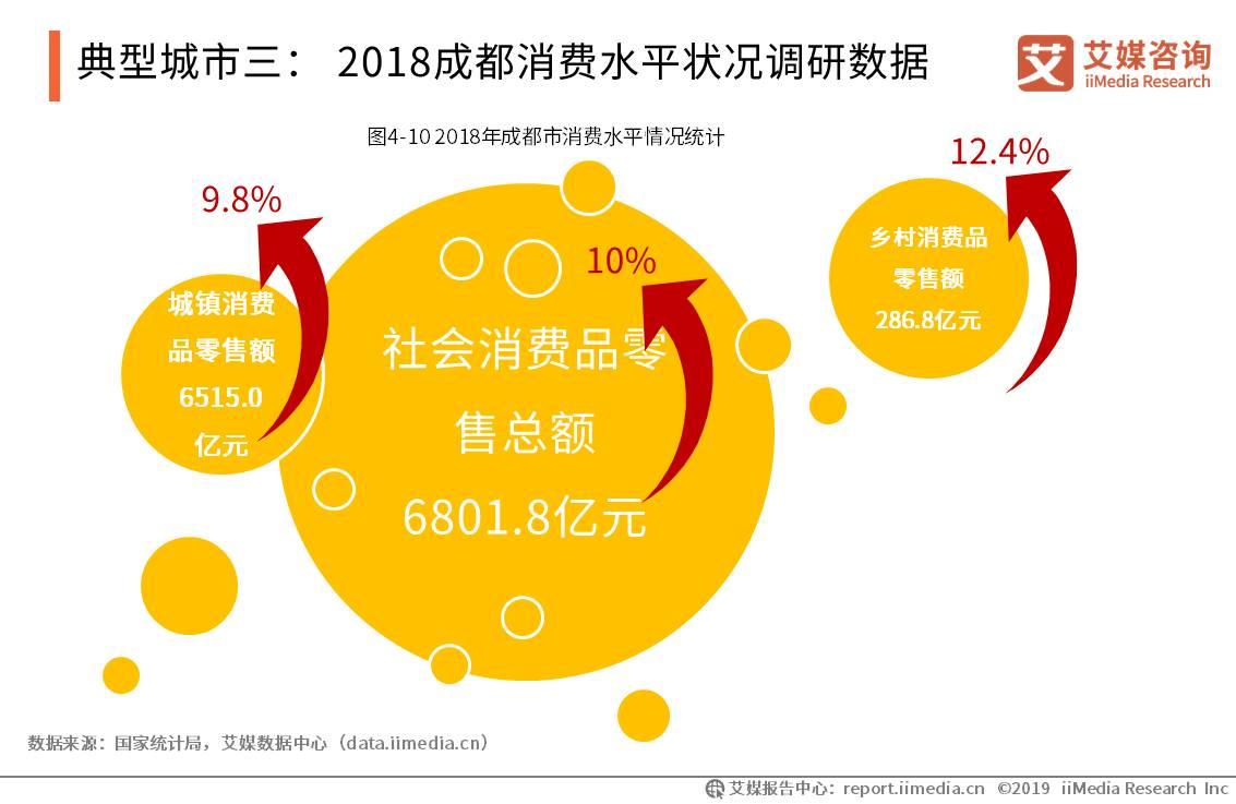 典型城市三: 2018成都消费水平状况调研数据