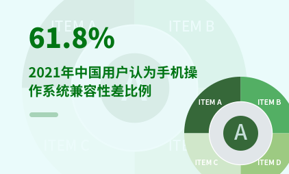 手机行业数据分析:2021年中国61.8%用户认为手机操作系统兼容性差